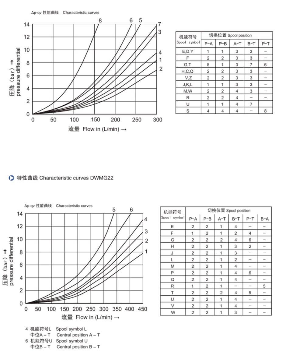 Best Price For Water Valve Dc24v Dwmg1016222532 Series